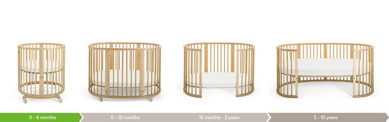 Трансформации по возрасту